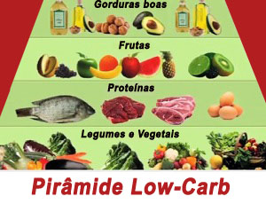 piramide dieta low carb sem carboidratos